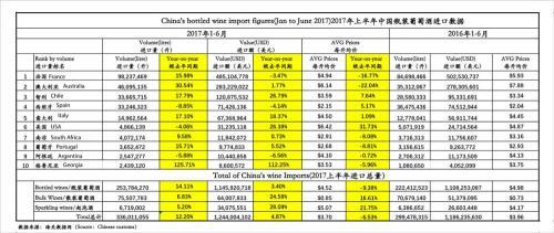 China imported over 14 million bottles of Italian wine by Italian Wine & Food in China | Vito Donatiello