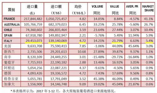 2017 China import of wine by countries | Italian Wine & Food in China blog