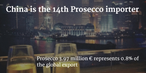 China imports 3.97 million € of Prosecco by Italian Wine & Food in China