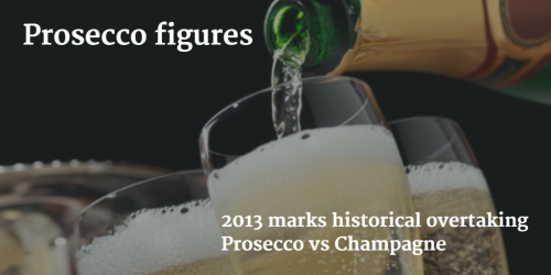 Prosecco figures by Italian Wine & Food in China