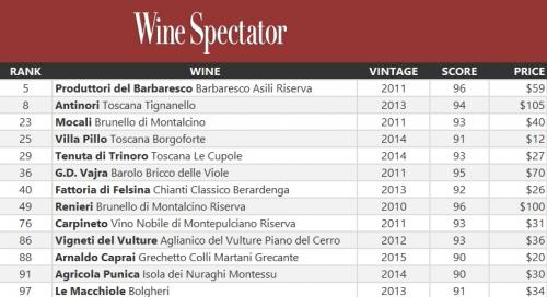 Wine Spectator 2016 Top 100 Italian wines by Vito Donatiello blog
