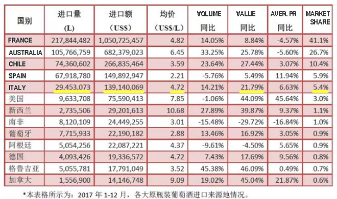 2017 China import of Italian wine « Italian Wine & Food in China