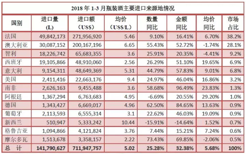 2018 1st Quarter China import of Italian wine | Italian Wine & Food in China blog