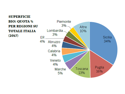 Wine regions shares on total Italian organic vineyards | Italian Wine & Food in China blog